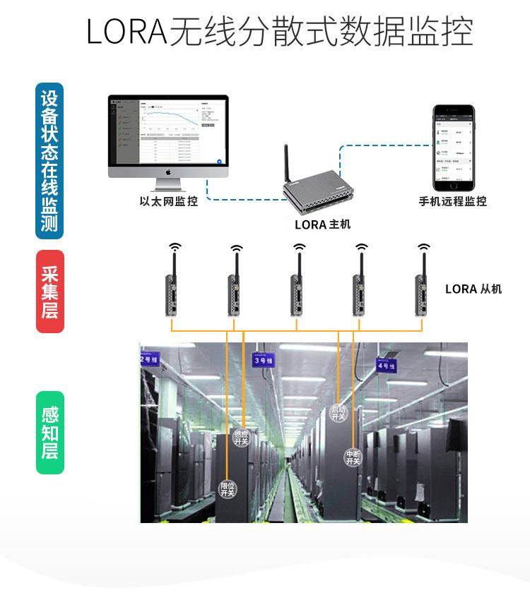 LoRa无线分散式数据监控