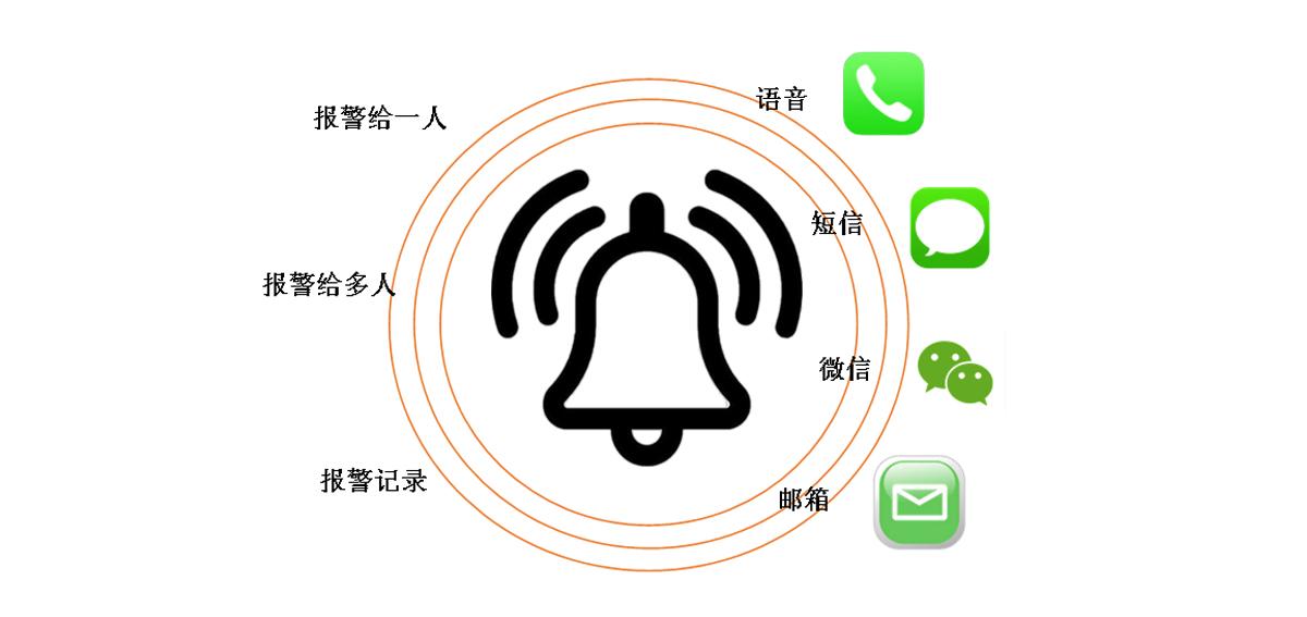 工业物联网平台