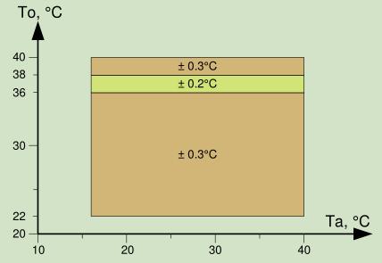 温度监控方案