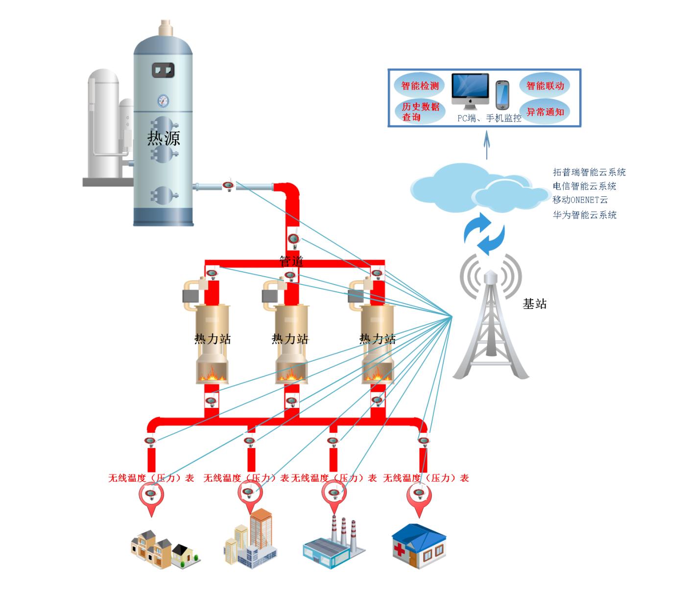 智慧供暖无线温度表在热力管网自动在线监测系统解决方案的应用