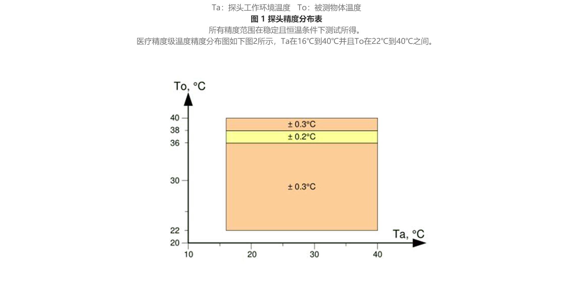 红外测温传感器