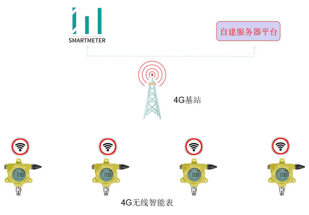 无线压力表应用