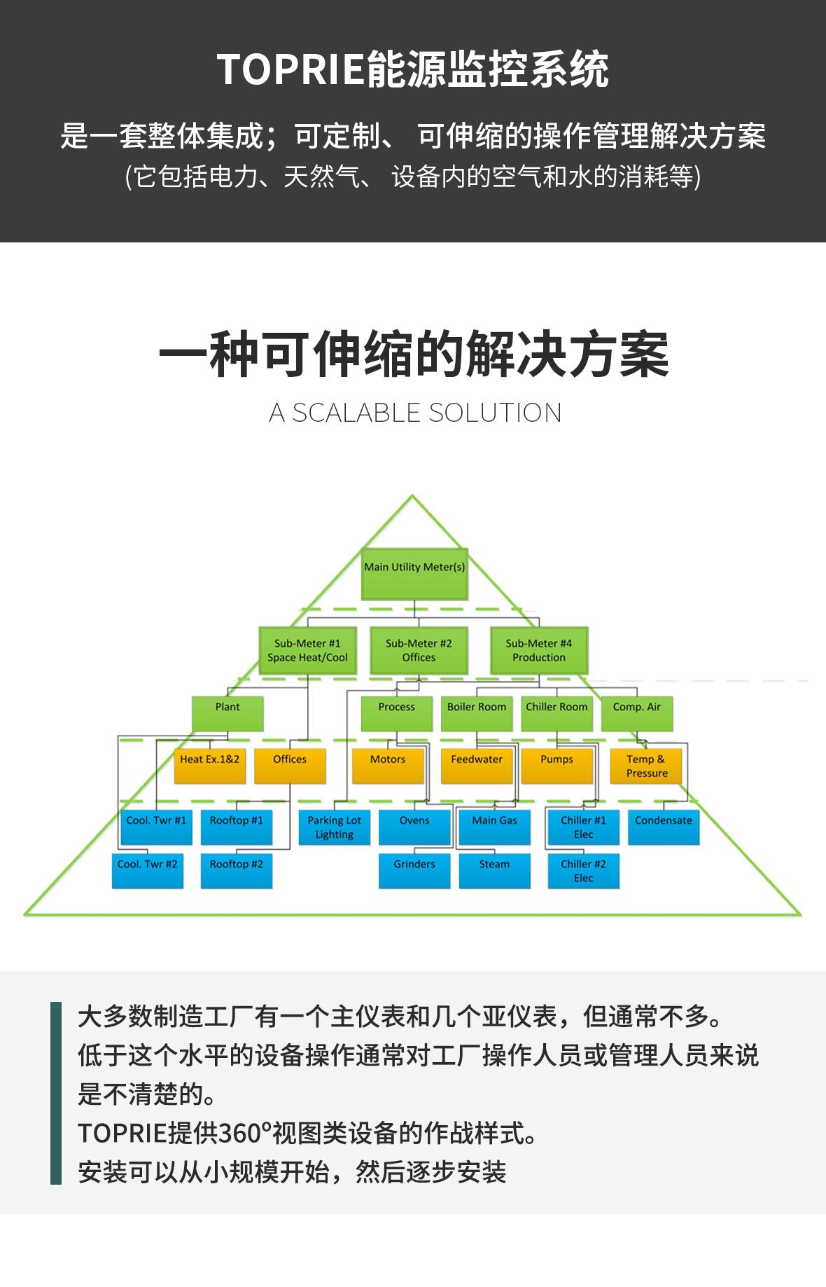 能源监控系统解决方案