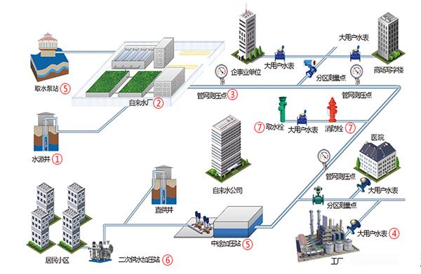 智慧供水管网物联网解决方案