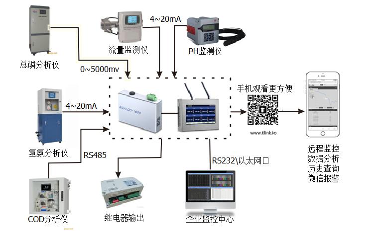 污水处理系统架构图