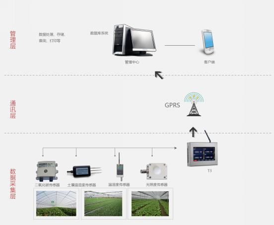 农业大棚远程监控系统拓扑图