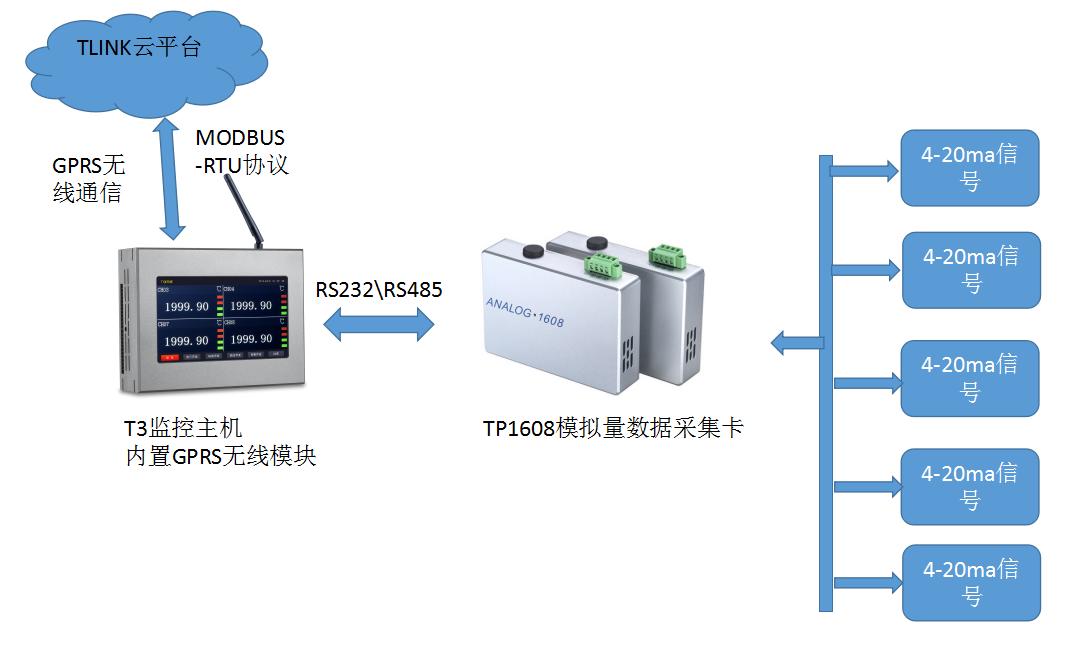 数据记录仪T3监控示意图