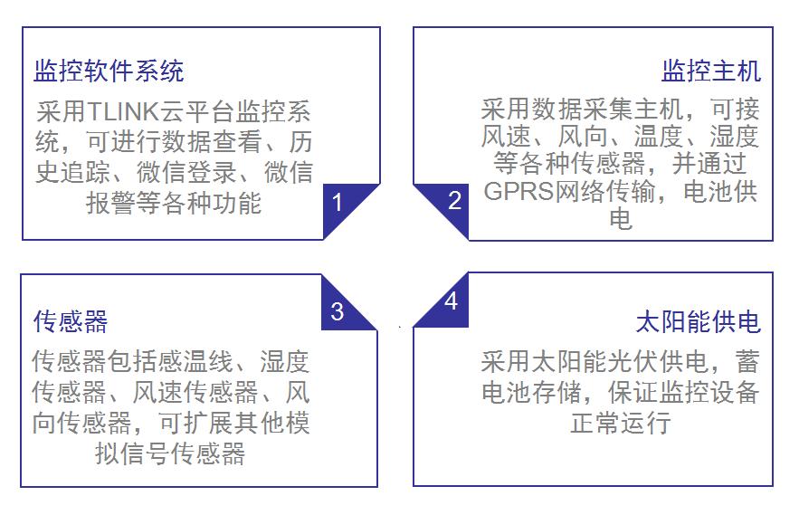 供电局供电环境远程监测方案系统组成图