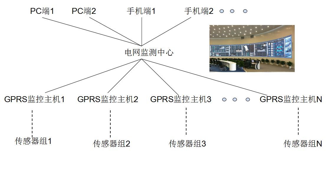 供电局供电环境远程监测方案系统结构图