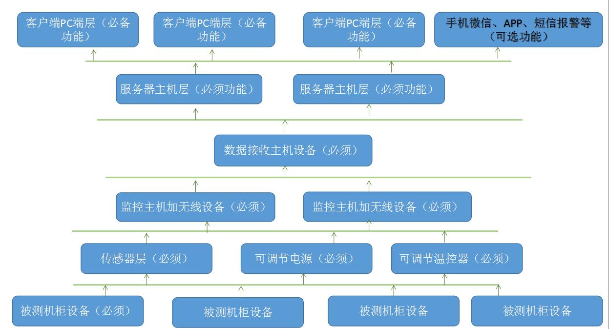 北京元六鸿远测试机柜无线监控方案整体架构图