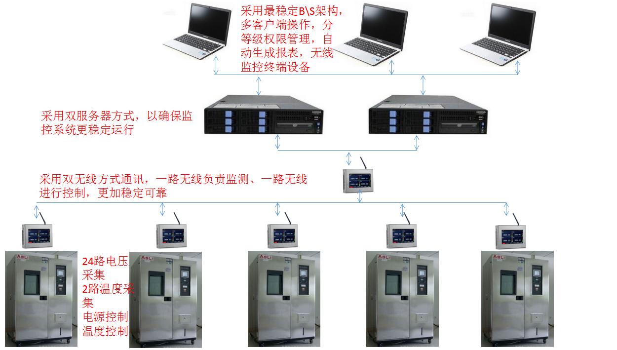 北京元六鸿远测试机柜无线监控方案详情结构图