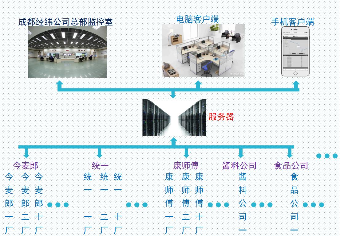 成都经纬远程监控系统方案系统拓扑图