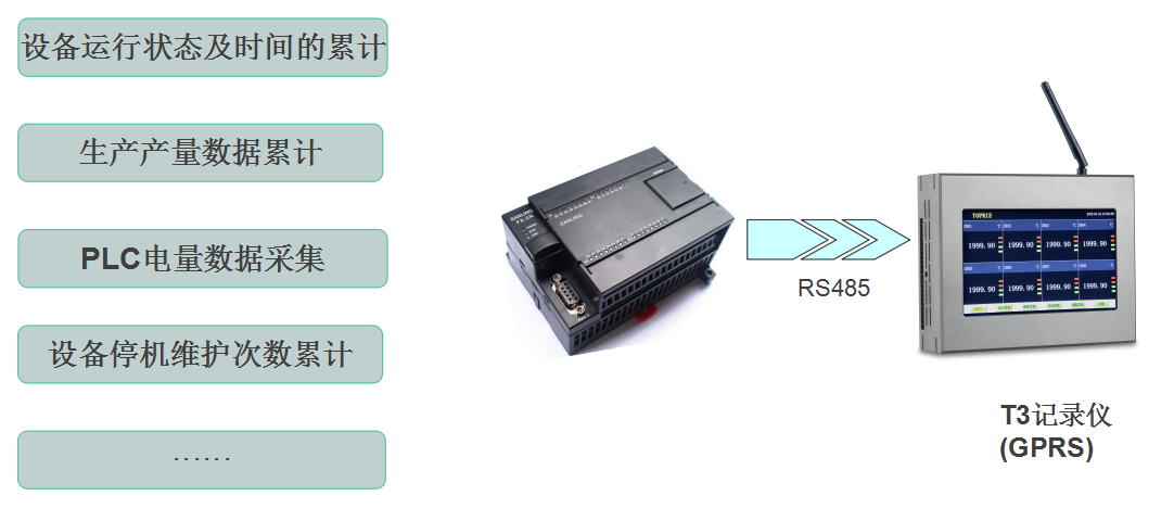无纸记录仪T3与RS485通讯对接图