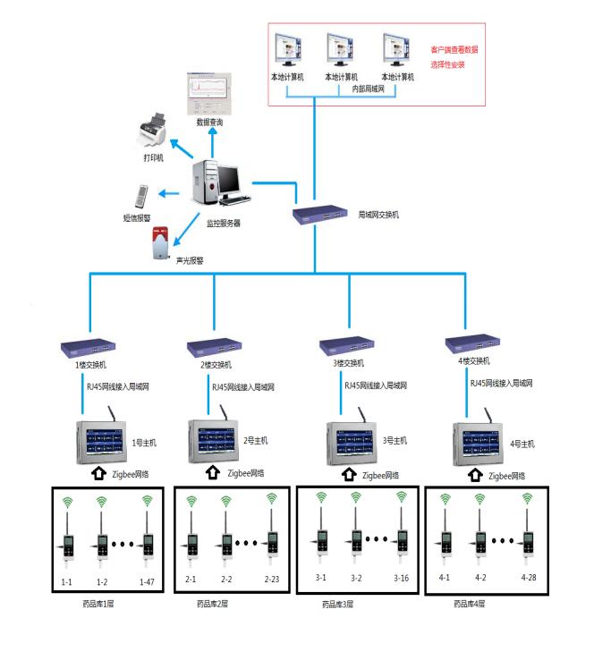 药品库房温湿度监测系统拓扑图