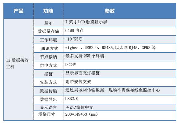 药品库房温湿度监测T3主机技术参数图