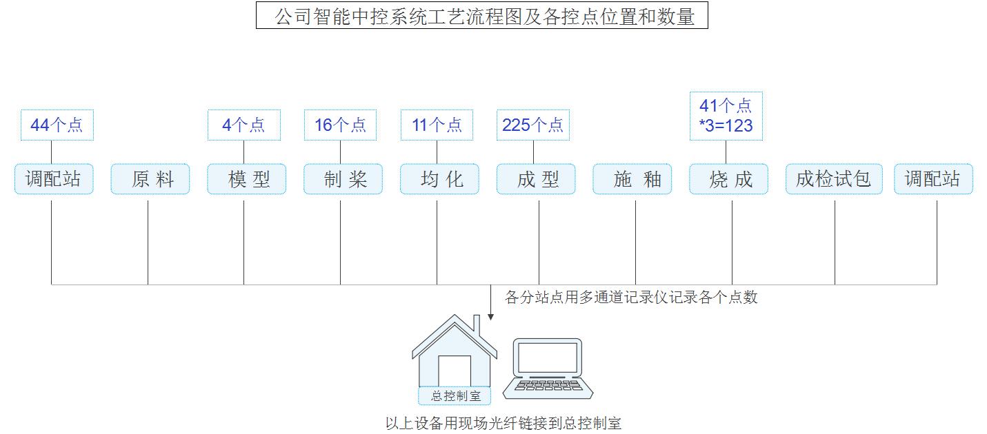 智能中控系统工艺流程图及各控点位置和数量图