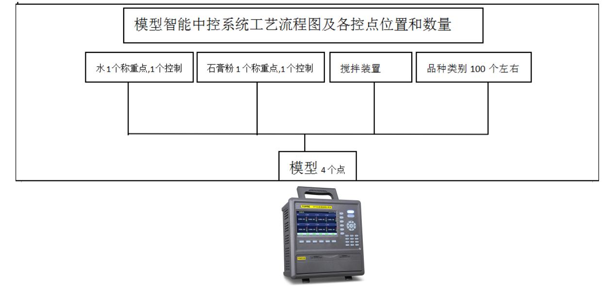 模型智能中控系统工艺流程图及各控点位置和数量图
