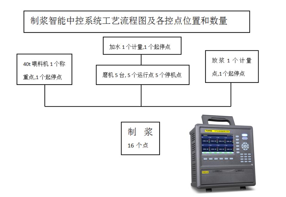 制浆智能中控系统工艺流程图及各控点位置和数量图
