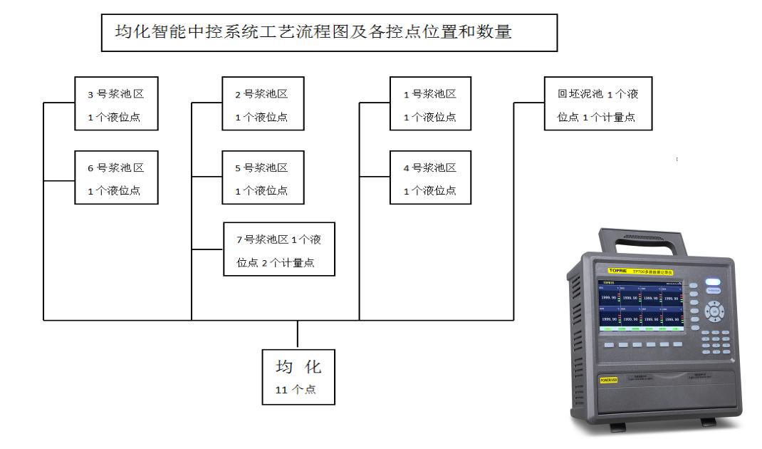 均化智能中控系统工艺流程图及各控点位置和数量图