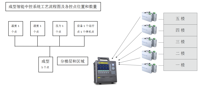 成型智能中控系统工艺流程图及各控点位置和数量图