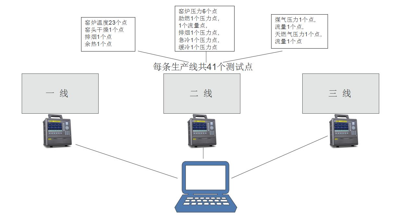 烧成智能中控系统工艺流程图及各控点位置和数量图