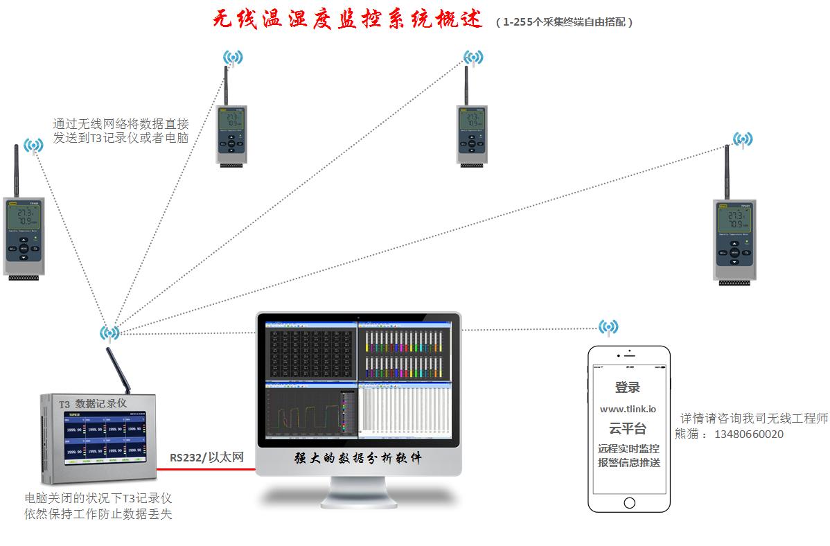 温湿度远程监控系统