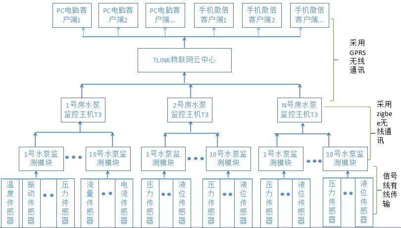 水泵监控系统结构图