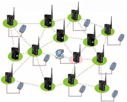 GPRS无线通讯与物联网应用中的几种通讯技术分析