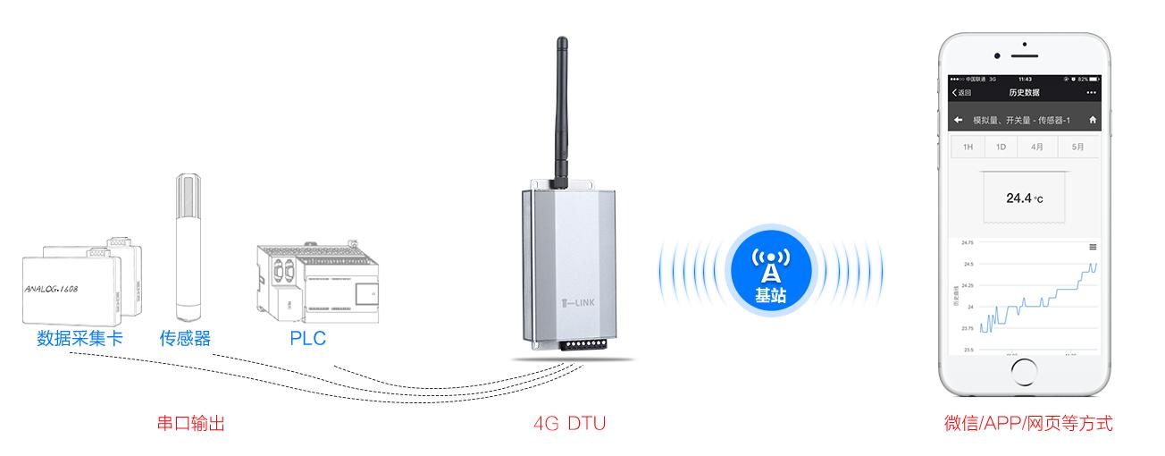WiFi转串口模块在物联网中的应用