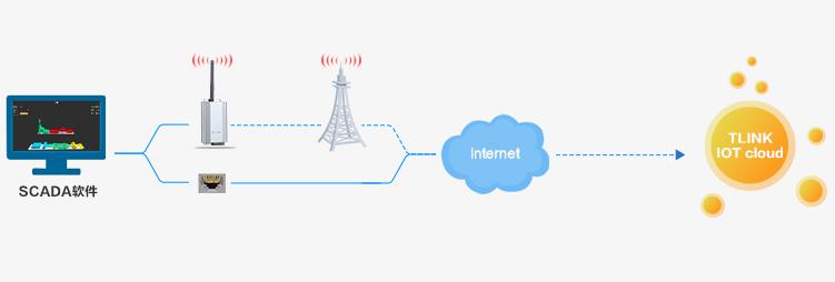 工业生产制造远程云监控解决方案