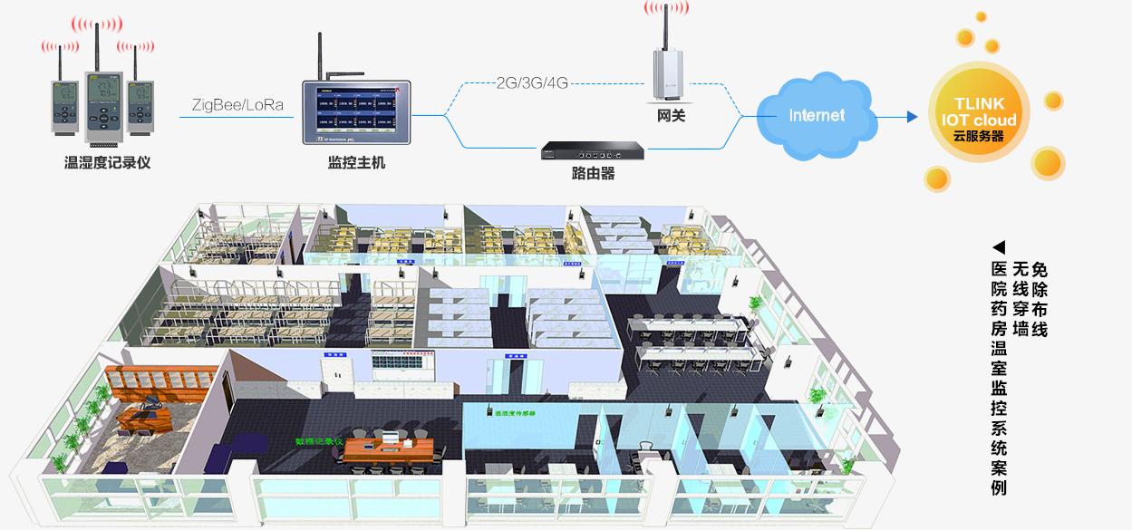 空气环境温湿度监控(测)解决方案