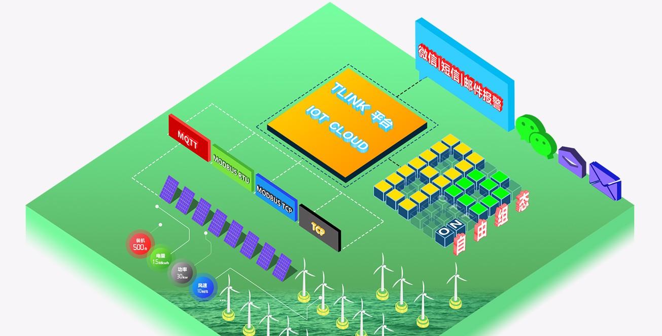 光伏水泵物联网数据监控(监测)解决方案