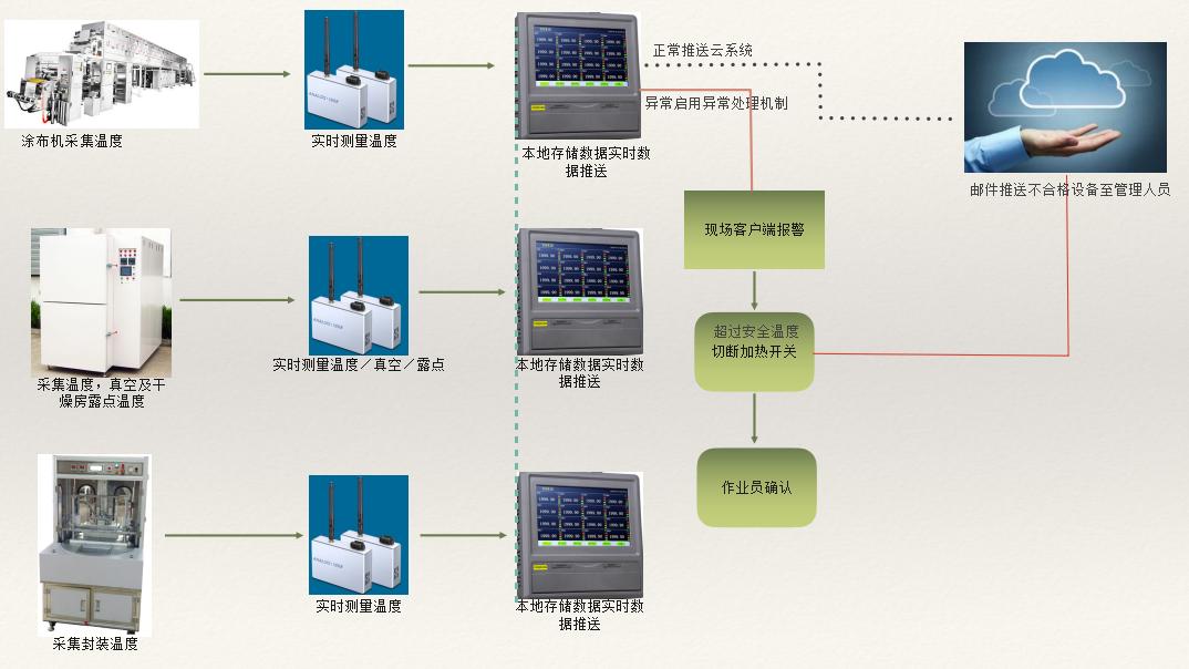 拓普瑞推出锂电池温度监控系统方案